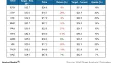 60% of Top Midstream Companies Have Lower Mean Price Targets Now