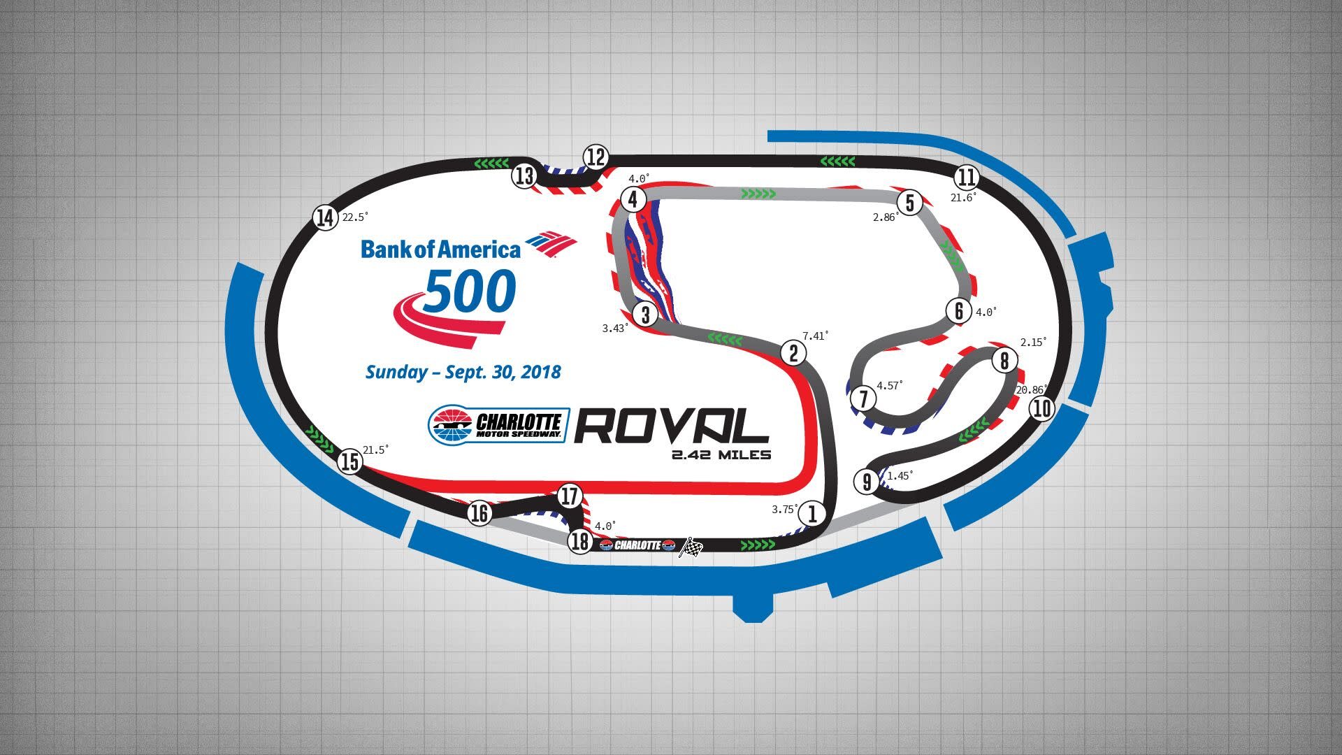 Charlotte adds two chicanes to roval layout for 2018 fall race