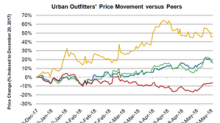 How Has Urban Outfitters Stock Reacted to Q1 2019 Results?