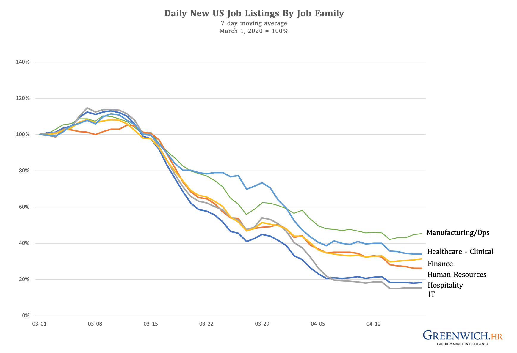 Job Listings For IT Workers Have Fallen 85 Percent in Four Weeks As Companies Pull Back From IT Investments