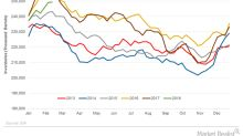 Gasoline Inventories Could Support Crude Oil Futures