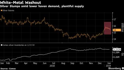 La plata es la desterrada entre los metales preciosos en 2019