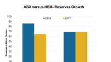 Barrick Gold versus Newmont Mining: A Look at Reserve Growth