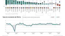 La economía del euro se frenó al final de 2019 lastrada por Italia y Francia