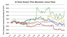 At Home Stock Plunges 14.6% on Lowered Comps Outlook