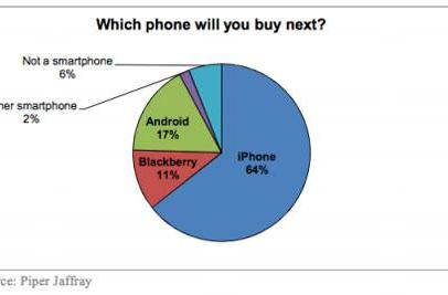 Survey: iPhone retention rate at 94%, interest in iPhone 5 high