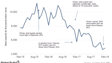 Subdued Chinese Steel Prices Could Impact US Steel Prices