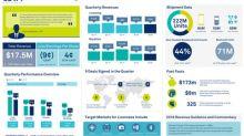 CEVA, Inc. Announces Second Quarter 2018 Financial Results