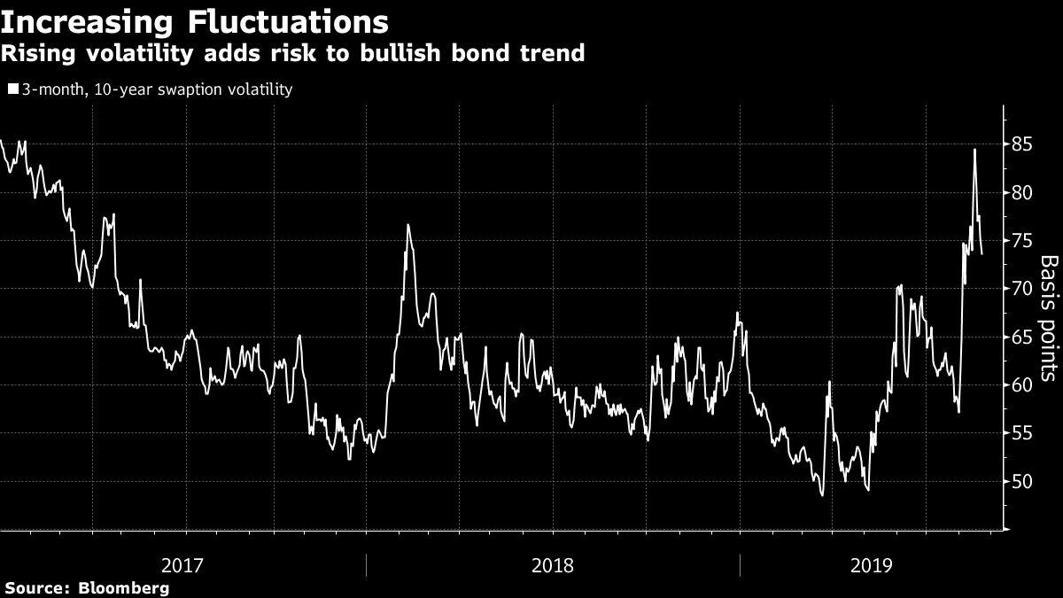 Bond World on High Alert After Rallying to Historical Extremes