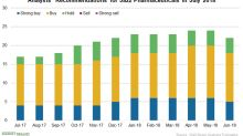 Analysts Are Mostly Positive on Jazz Pharmaceuticals in July