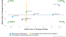 Lookers Plc breached its 50 day moving average in a Bullish Manner : LOOK-GB : March 30, 2017