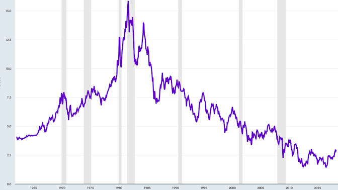 Interest rates won't go much higher, analysts say
