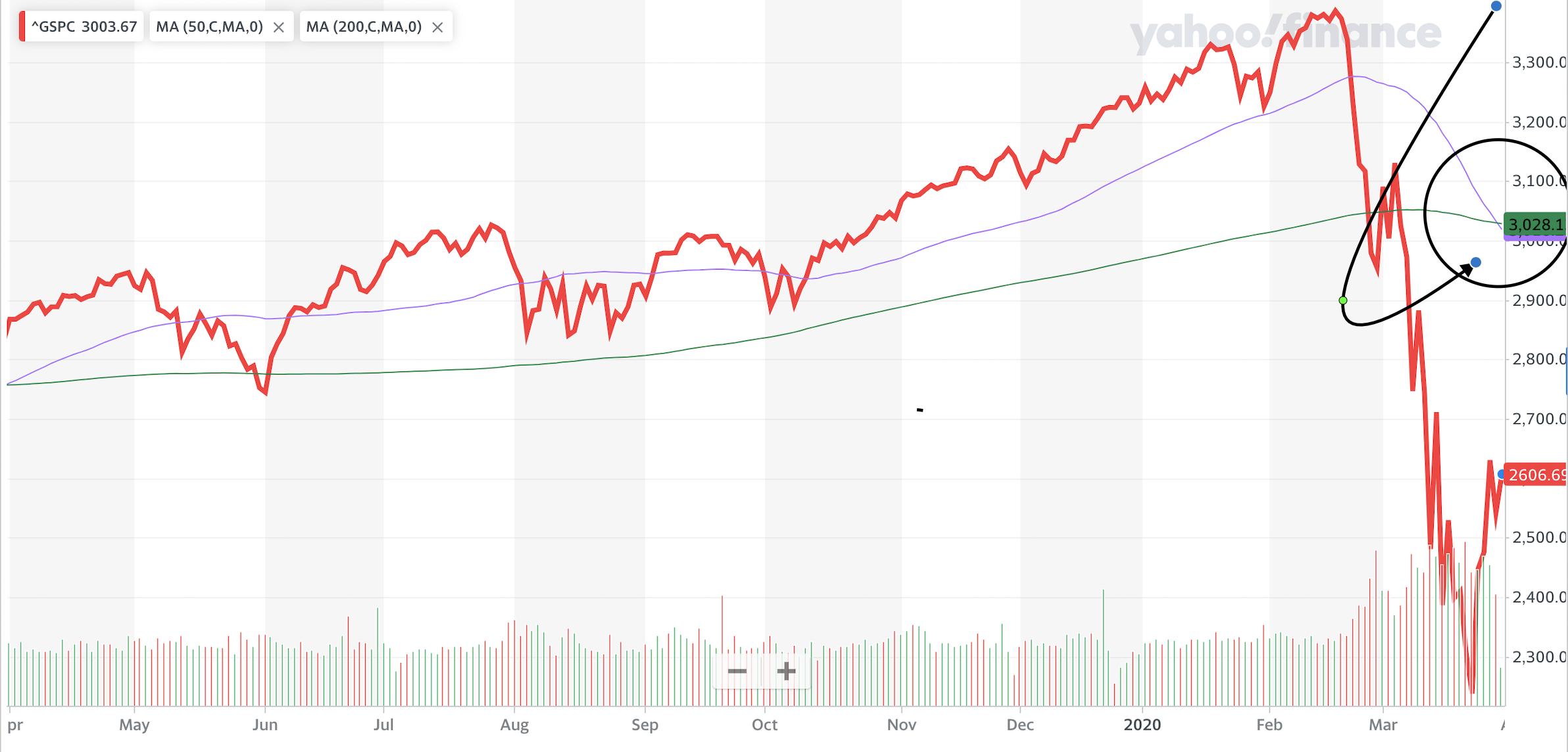 Coronavirus stock market rally triggers major S&P 500 sell signal: the dreaded 'death cross'