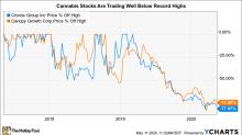 Better Marijuana Stock to Buy: Cronos Group or Canopy Growth?