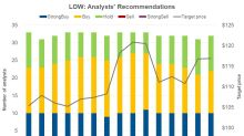 Analysts Favor a 'Buy' Rating for Lowe's