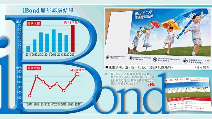 iBond獲72萬人546億爭購 料最少獲派2手