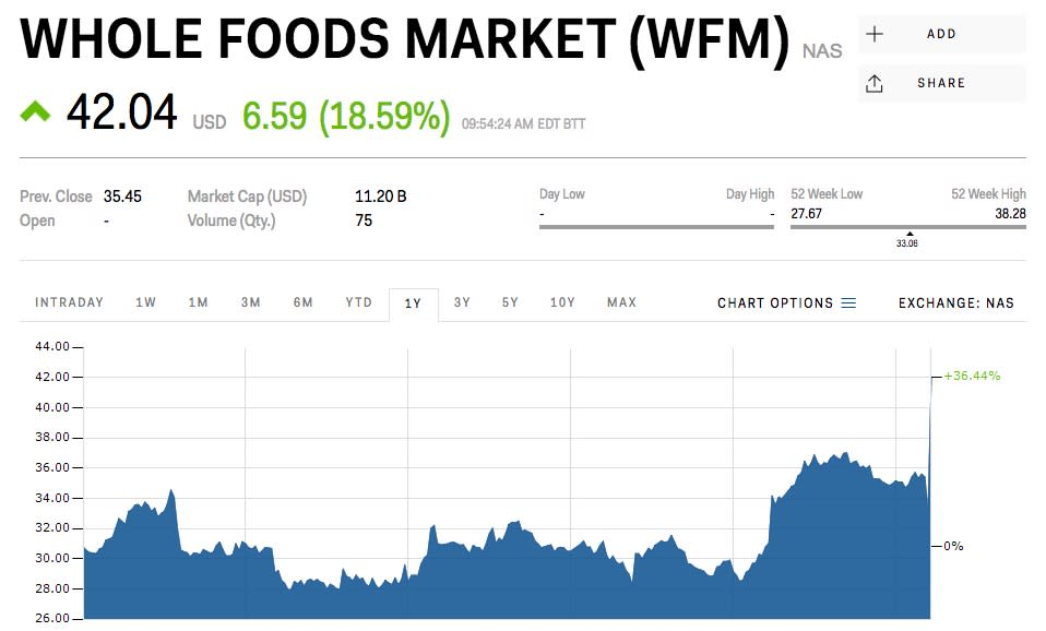Whole Foods Stock Halted