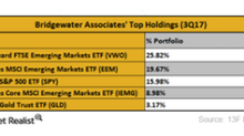 A Look at Bridgewater Associates' Largest Holdings in 3Q17