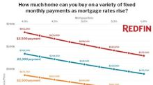 Redfin Breaks Down the Cost to Homebuyers of Mortgage Rate Hikes