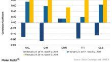 How's Halliburton Reacting to Crude Oil's Price Change?