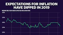 Inflation expectations dip as Fed grapples with stimulating prices
