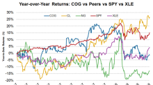 How Has Cabot Oil & Gas Stock Performed Recently?
