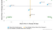 Paychex, Inc. breached its 50 day moving average in a Bullish Manner : PAYX-US : September 1, 2017