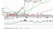 3 Big Stock Charts for Wednesday: HP Inc (HPQ), Adobe Systems Incorporated (ADBE) and Apple Inc. (AAPL)
