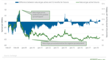 Reading the Natural Gas Futures Market