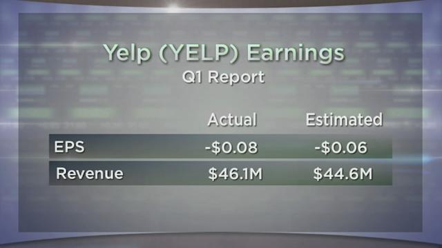 Yelp Misses Yet Soars; Nicks to Schick; AMD Advances