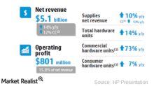 HP Inc. Strengthens Its Core Printing Segment