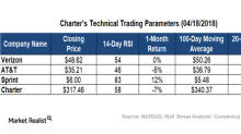 What Charter's Technical Indicators Suggest