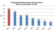 A Look at Business Development Companies as an Asset Class