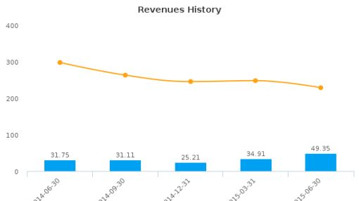 Gulf Resources, Inc. Earnings Analysis: By the Numbers Q2, 2015