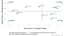 WashingtonFirst Bankshares, Inc. breached its 50 day moving average in a Bearish Manner : WFBI-US : February 27, 2017
