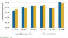 Hormel Foods' Adjusted Earnings Beat the Estimates