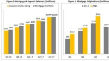 Equity Financial Holdings Reports Second Quarter 2017 Results and Announces Bank License Application