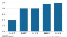 Is eBay's Revenue Growth More Sluggish Than Its Peers'?