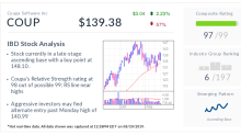 Coupa Stock: Relative Strength Shines Amid Software Maker's Payments Push