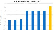 Why W.R. Grace's Dividend Yield Is on the Rise
