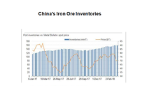 Can Rising Iron Ore Inventories Trigger a Further Fall in Prices?