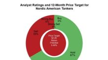 Analysts Rate Nordic American Tankers after the First Quarter