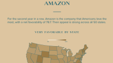 Amazon is America's favorite company, survey finds