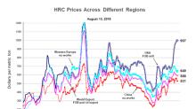 US Steel Prices Hold Their Ground despite Record Spreads