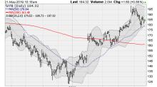 4 Tech Stocks Looking Vulnerable