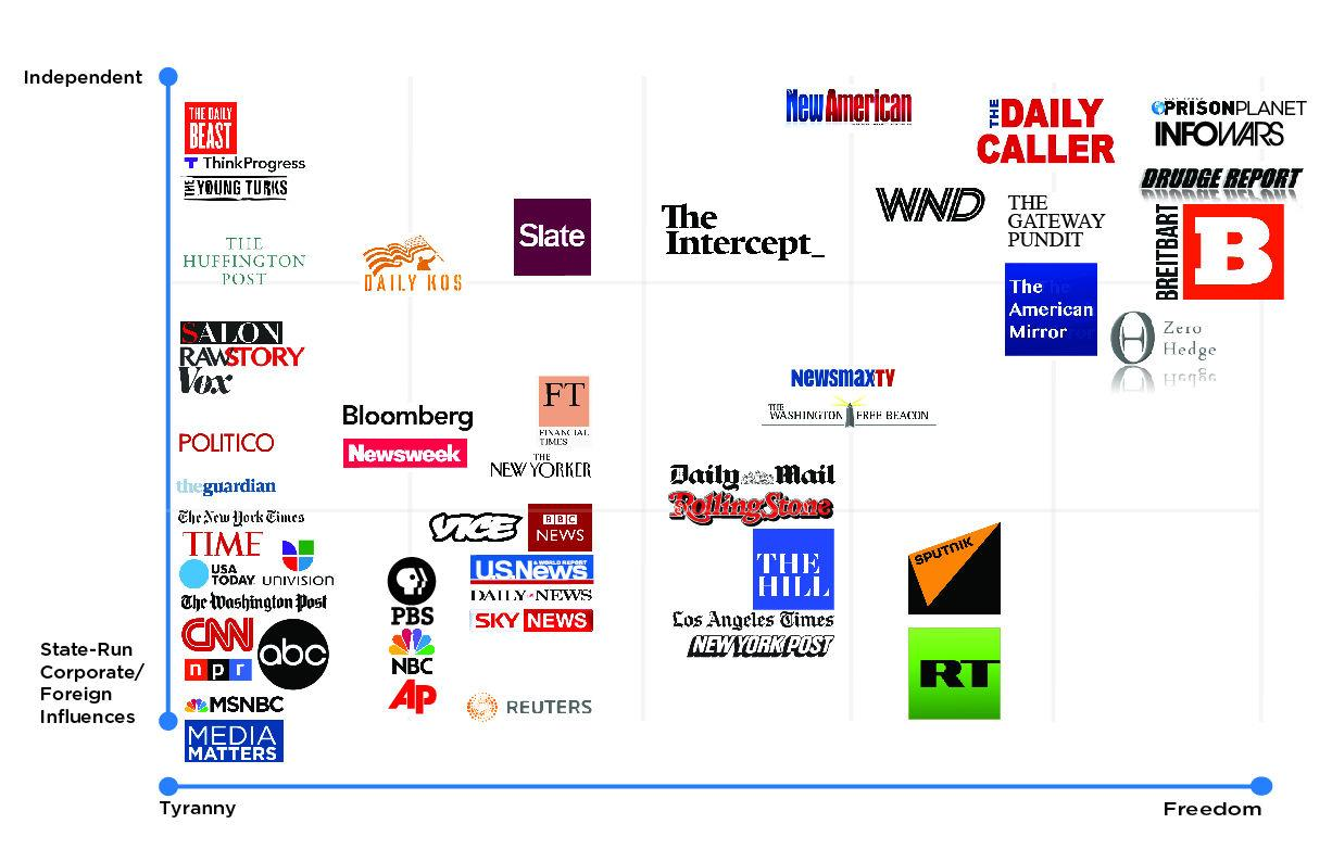 Outlandish InfoWars chart attempts to classify media outlets