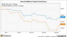Why Sherwin-Williams Stock Lost 14% in October