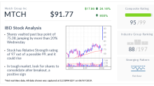 Match Stock Gaps Up, Looks For Consolidation Amid Short Squeeze