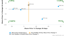 Mount Gibson Iron Ltd. breached its 50 day moving average in a Bullish Manner : MGX-AU : November 9, 2017