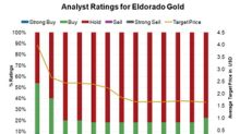 Could Analysts Change Their Minds on Eldorado Gold?